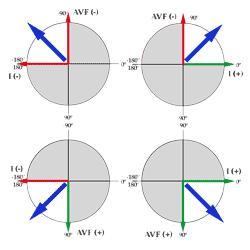 Différences entre l'axe normal et les déviations
