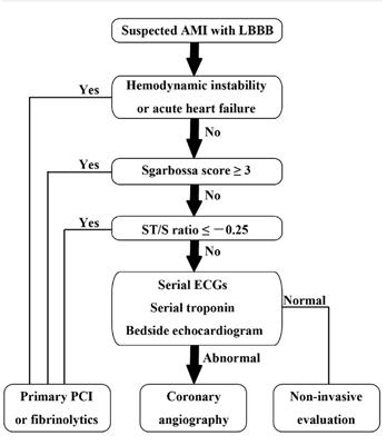 Algoritmo diagnóstico y de triage de Cai et al